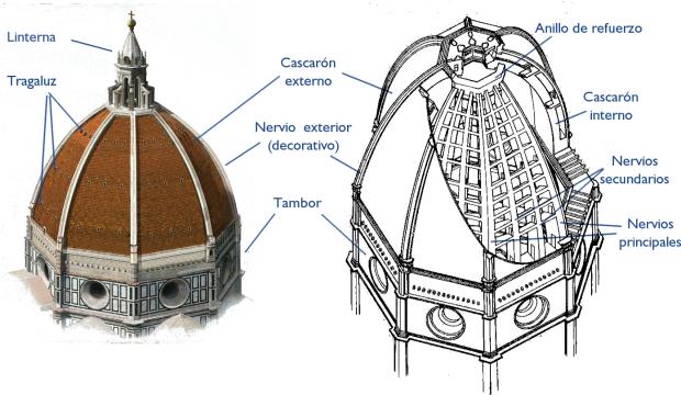 5.-Esquema-cúpula-Florencia